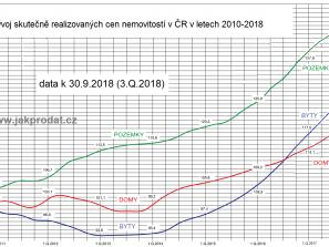 ceny nemovitostí v grafu
