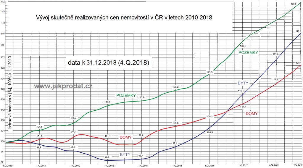 Graf vývoje cen bytů domu pozemků 2010 - 2019