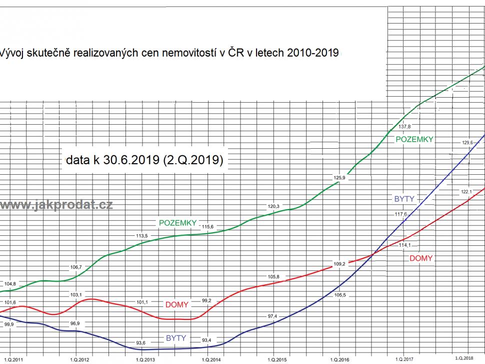 Vývoj cen bytů domů pozemků 2019