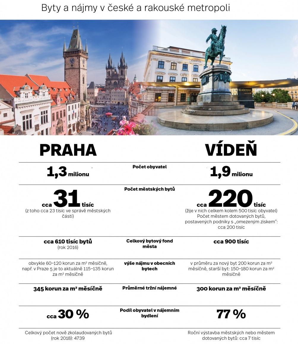 nájemní bydlení Praha Vídeň