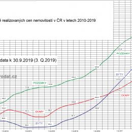 ceny bytů domů pozemku 2020
