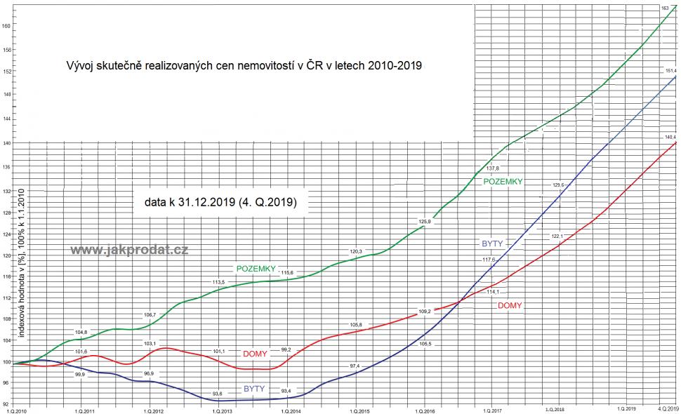Ceny bytů domů pozemků 2019 2020